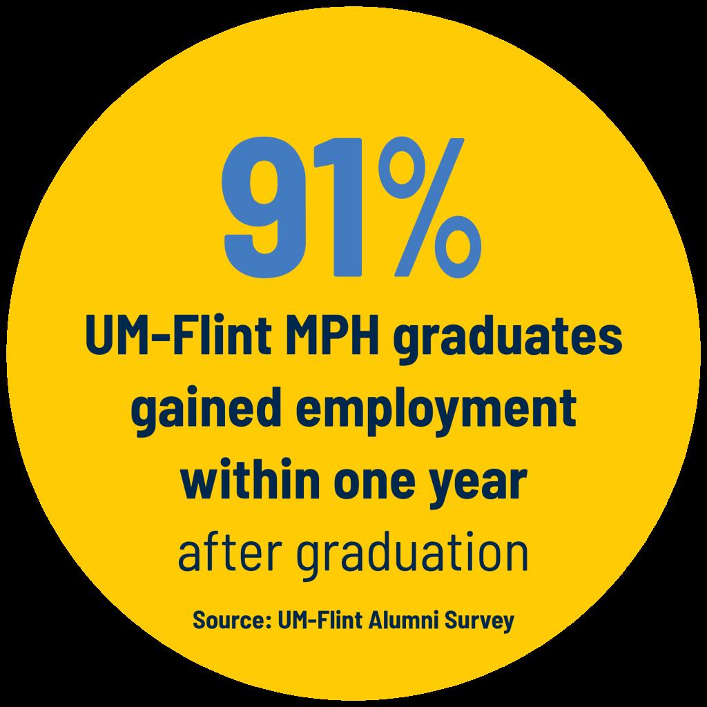 91% of UM-Flint MPH graduates gained employment within one year after graduation. Source: UM-Flint Alumni Survey