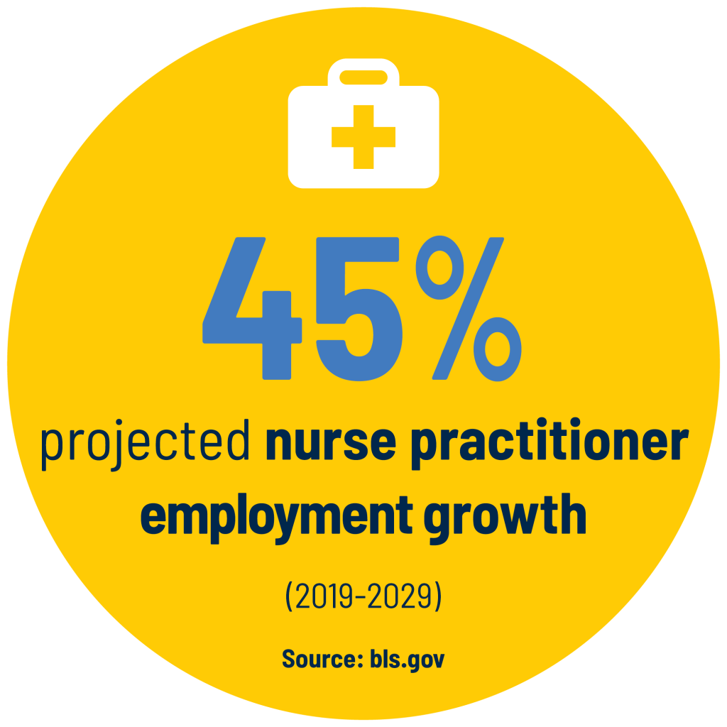 45% projected nurse practitioner employment growth (2019-2029). Source: bls.gov