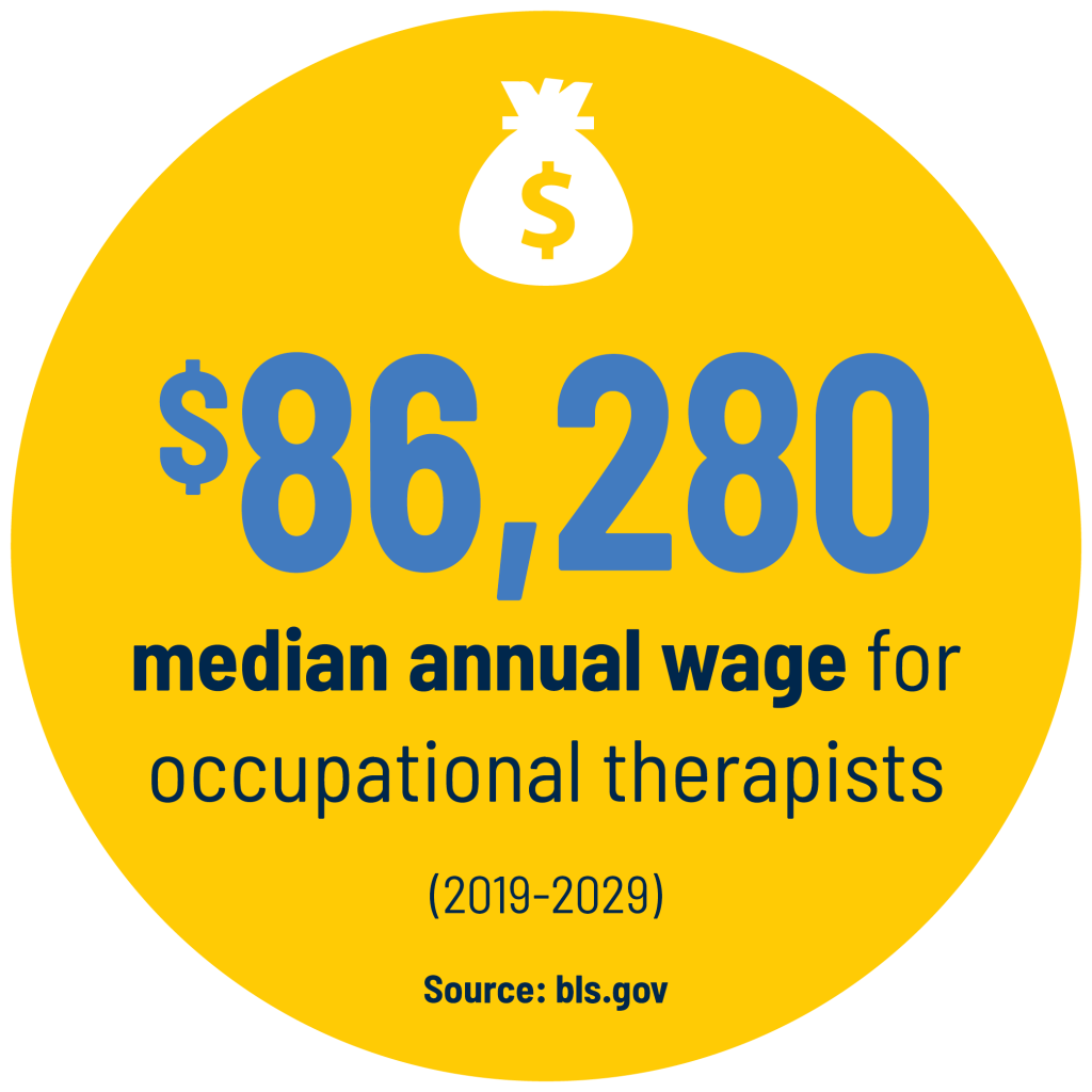 $86,280 median annual wage for occupational therapists (2019-2029). Source: bls.gov