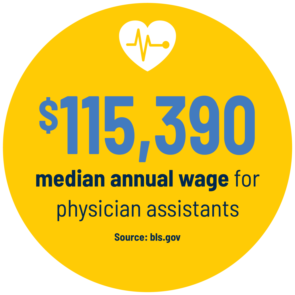 $115,390 median annual wage for physician assistants Source: bls.gov