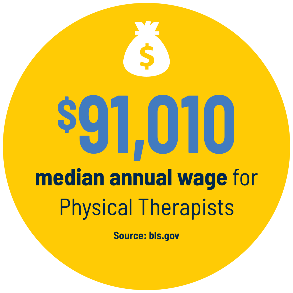 $91,010 median annual wage for Physical Therapists Source: bls.gov