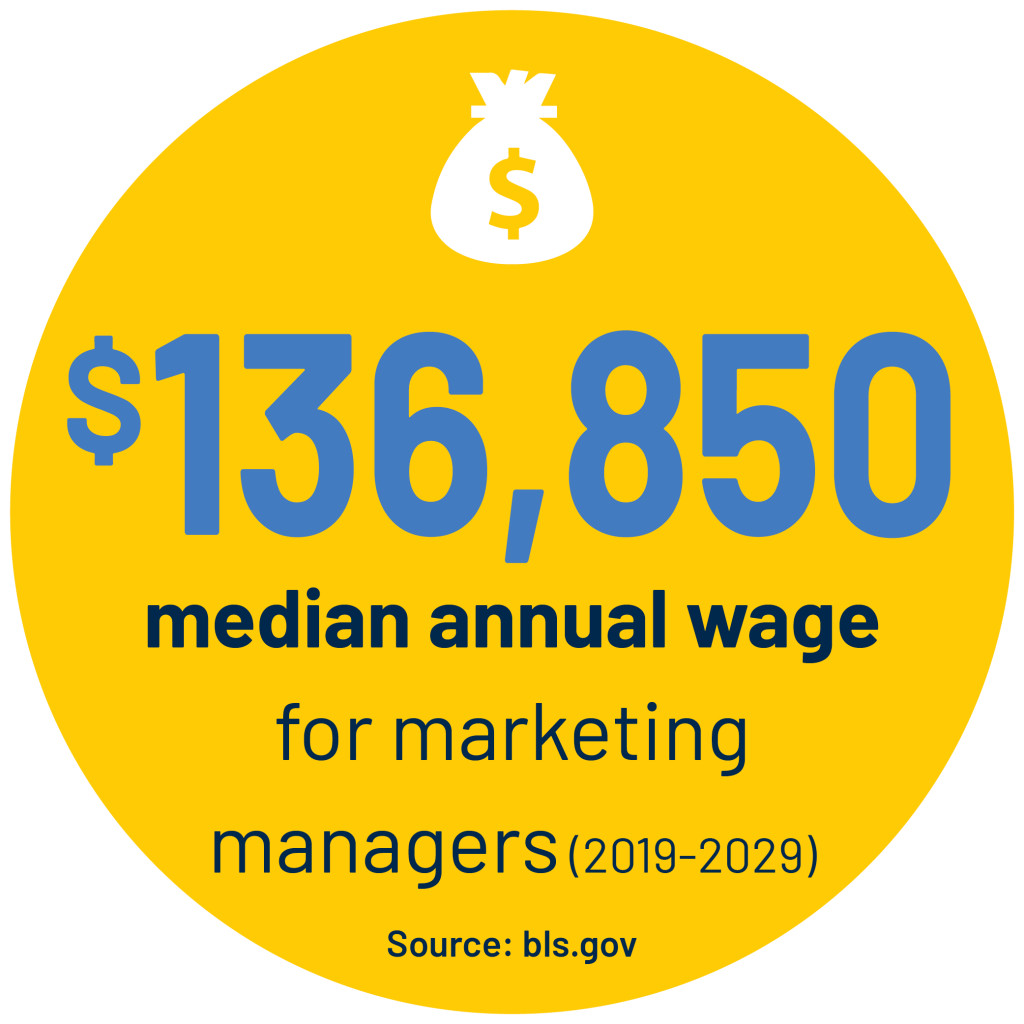 $136,850 median annual wage for marketing managers (2019-2029) Source: bls.gov