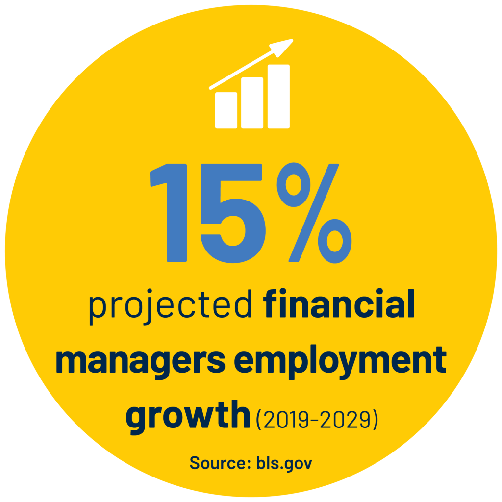 15% projected financial managers employment growth (2019-2029) Source: bls.gov