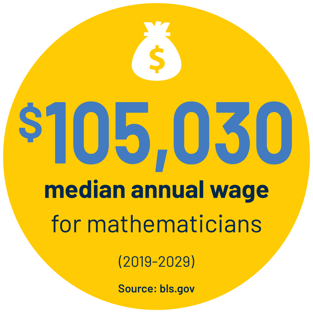 $105,030 median annual wage for mathematicians (2019-2029) Source: bls.gov