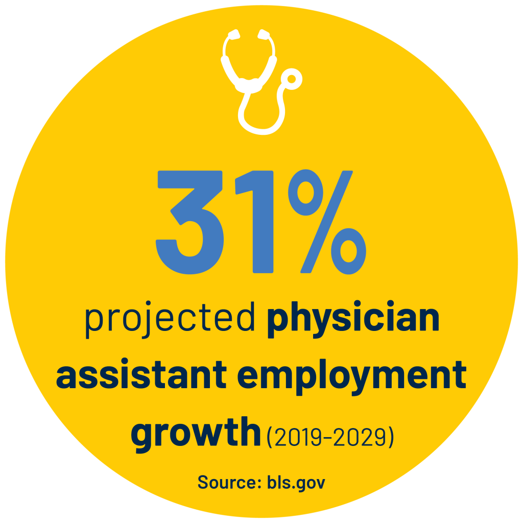 31% projected physician assistant employment growth (2019-2029) Source: bls.gov