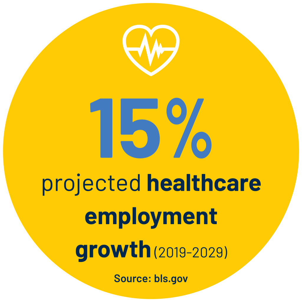 15% projected healthcare employment growth (2019-2029) Source: bls.gov