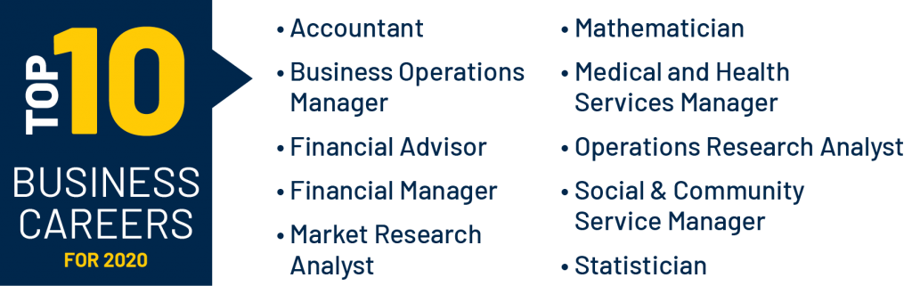Top 10 Business Careers for 2020 Accountant, Business Operations Manager, Financial Advisor, Financial Manager, Market Research Analyst, Mathematician, Medical and Health Services Manager, Operations Research Analyst, Social and Community Service Manager, and Statistician.