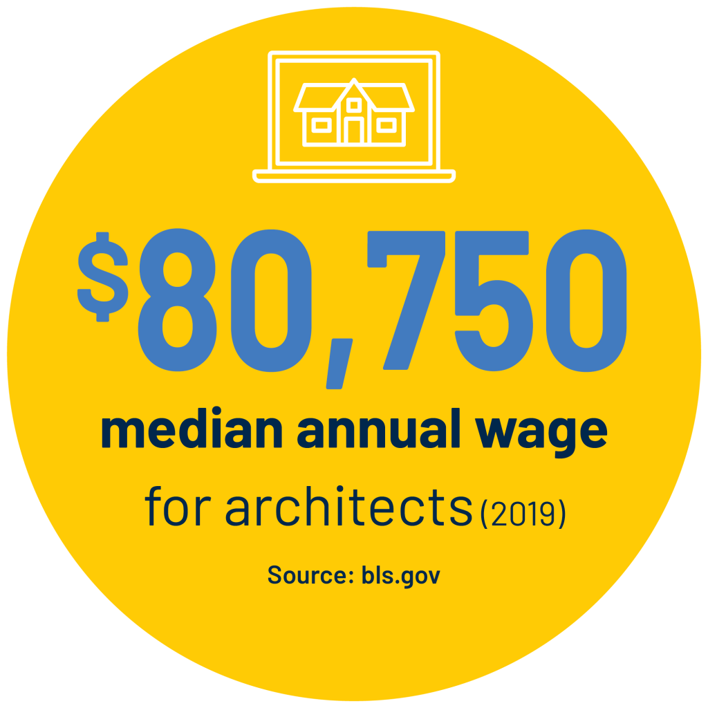 $80,750 median annual wage for architects (2019) Source: bls.gov