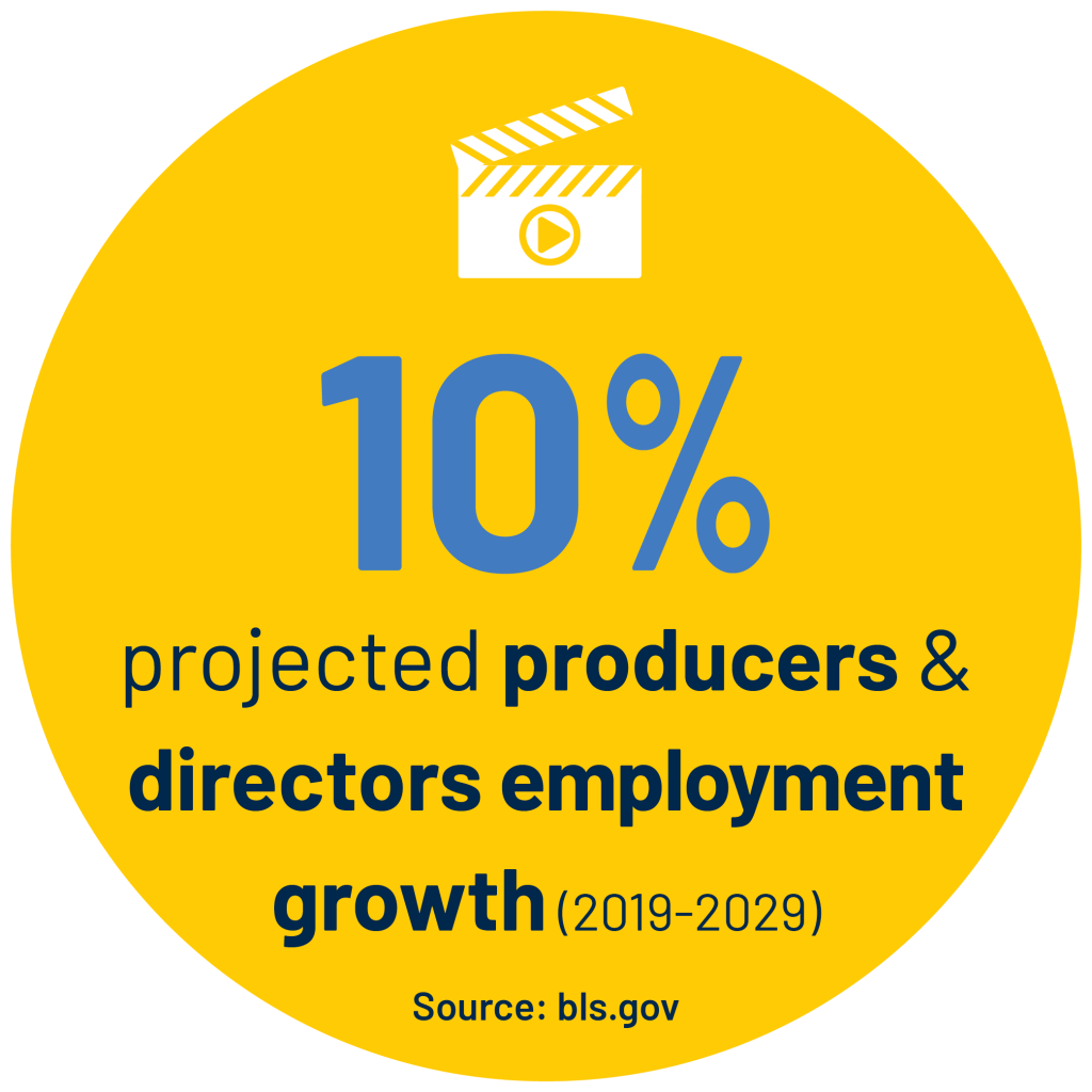 10% projected producers & directors employment growth (2019-2029) Source: bls.gov