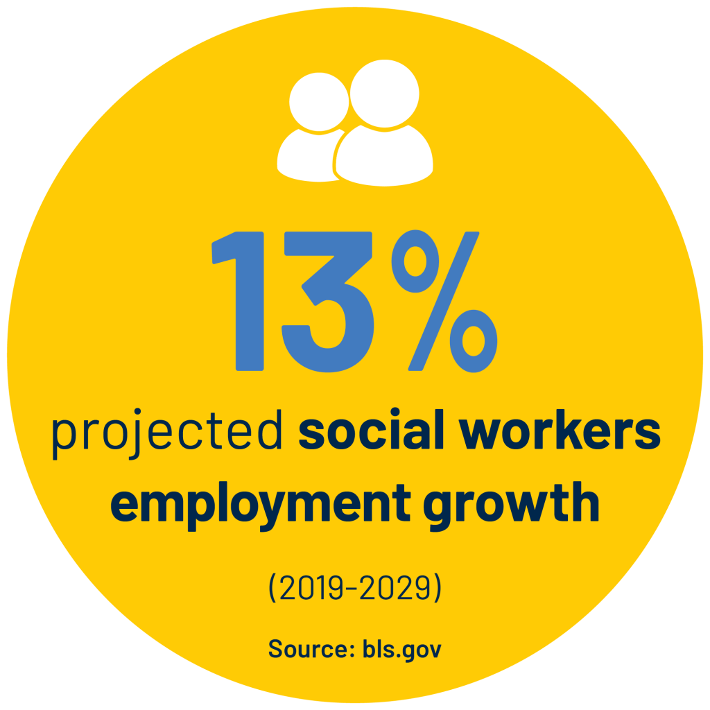 13% projected social workers employment growth (2019-2029) Source: bls.gov