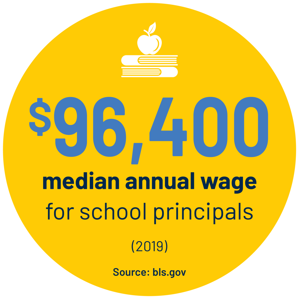 $96,400 median annual wage for school principals (2019) Source: bls.gov