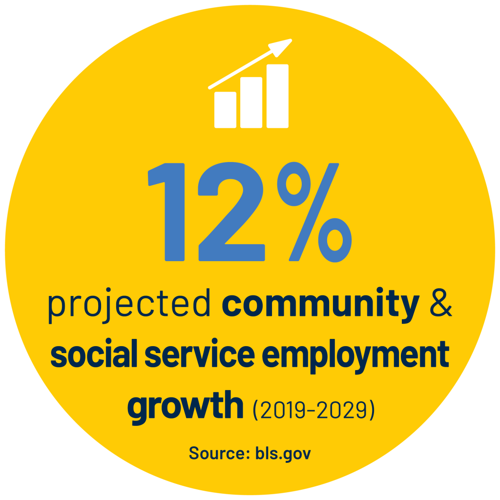 12% projected community & social service employment growth  (2019-2029) Source: bls.gov