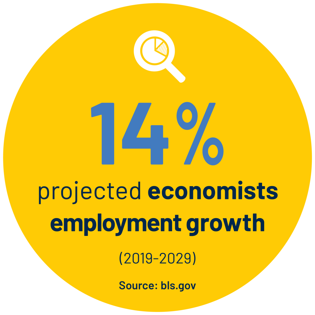 14% projected economists employment growth (2019-2029) Source: bls.gov