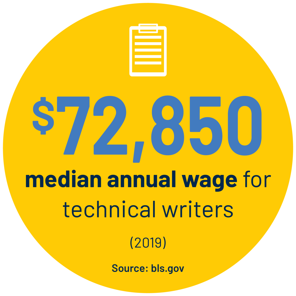 $72,850 median annual wage for technical writers (2019) Source: bls.gov