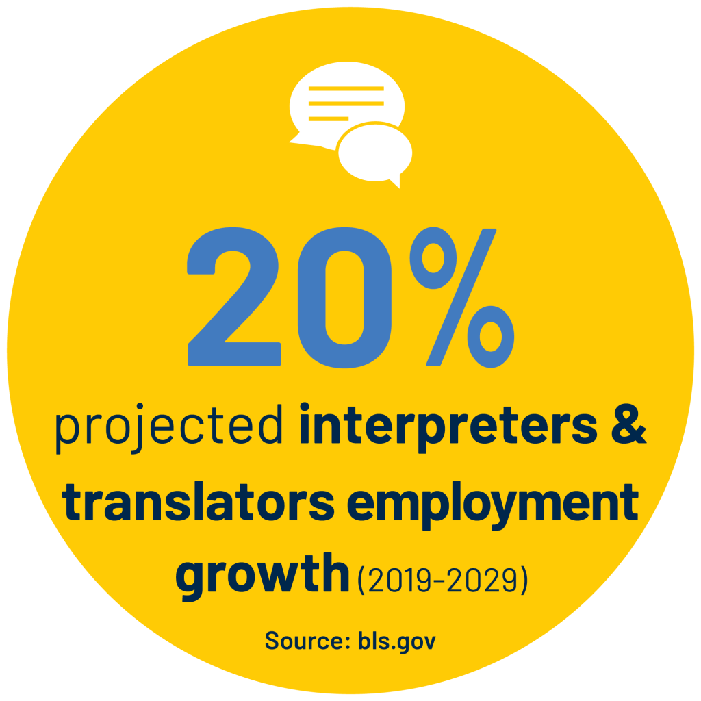 20% projected interpreters & translators employment growth (2019-2029) Source: bls.gov