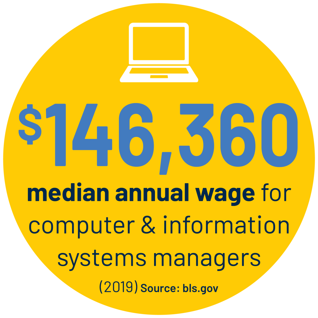 $146,360 median annual wage for computer & information systems managers (2019) Source: bls.gov