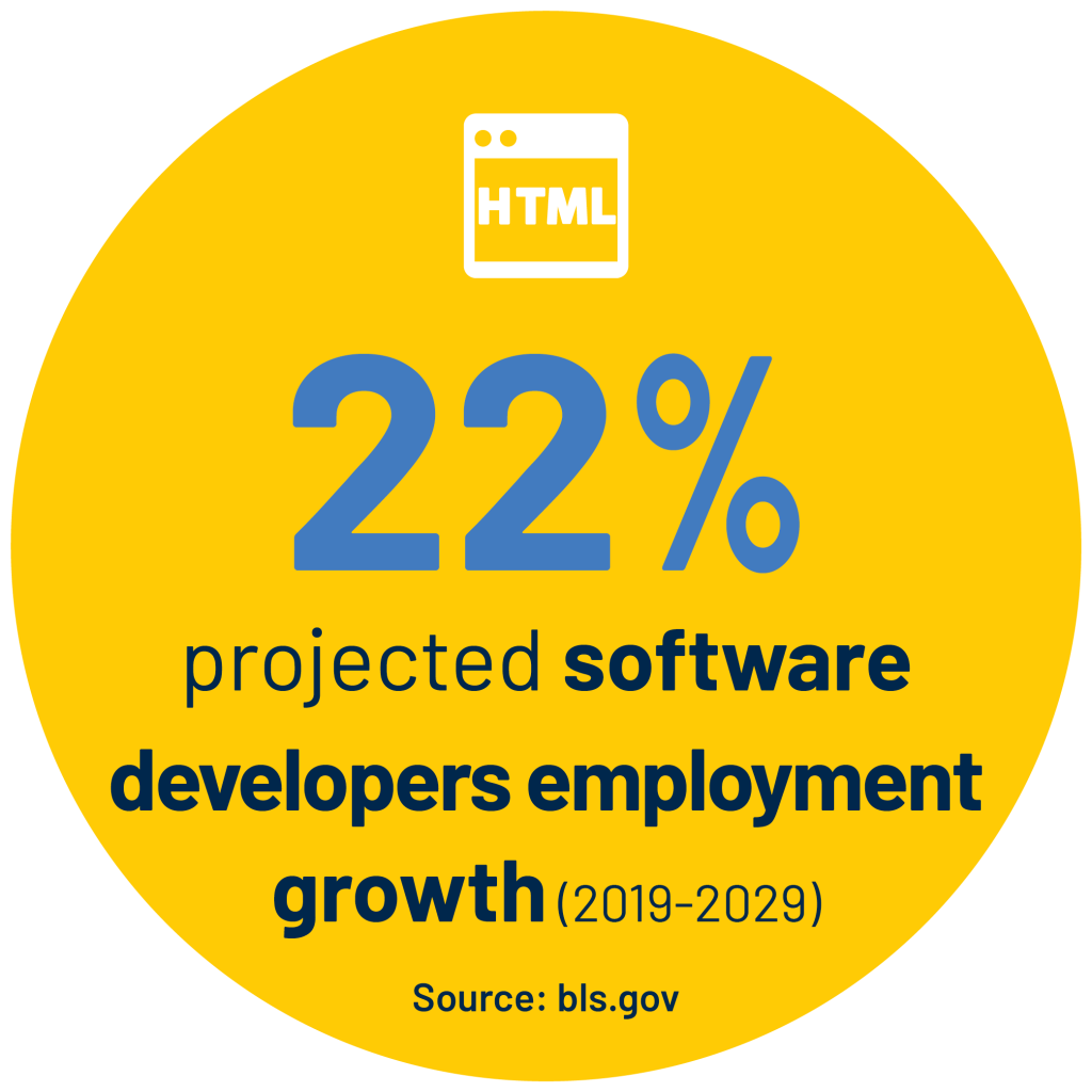 22% projected software developers employment growth (2019-2029) Source: bls.gov