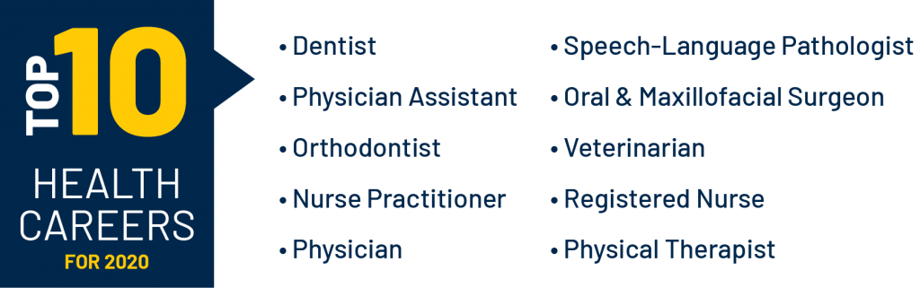 Top 10 Health Careers for 2020 are Dentist, Physician Assistant, Orthodontist, Nurse Practitioner, Physician, Speech-Language Pathologist, Oral and Maxillofacial Surgeon, Veterinarian, Registered Nurse, and Physical Therapist.