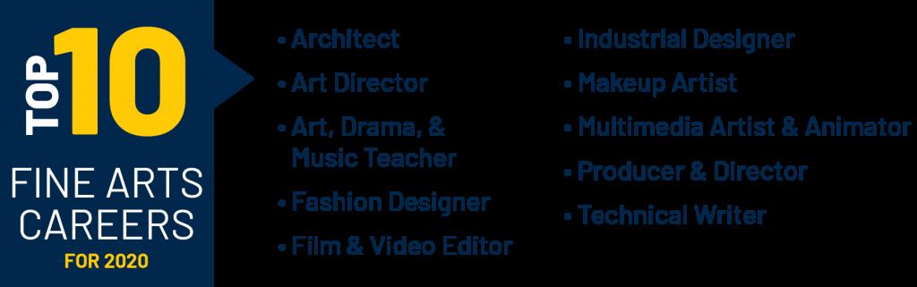 Top 10 Fine Arts Careers for 2020: Architect, Art Director, Art, Drama, & Music Teacher, Fashion Designer, Film & Video Editor, Industrial Designer, Makeup Artist, Multimedia Artist & Animator, Producer & Director, Technical Writer