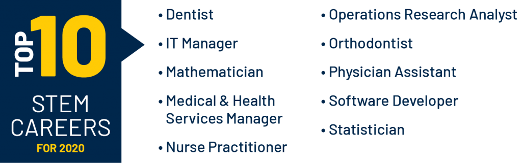 Top 10 STEM Careers for 2020 are Dentist, IT Manager, Mathematician, Medical and Health Services Manager, Nurse Practitioner, Operations Research Analyst, Orthodontist, Physician Assistant, Software Developer, and Statistician