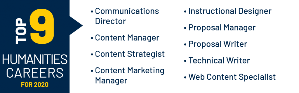 Top 9 Humanities Careers for 2020: Communications Director, Content Manager, Content Strategist, Content Marketing Manager, Instructional Designer, Proposal Manager, Proposal Writer, Technical Writer, and Web Content Specialist
