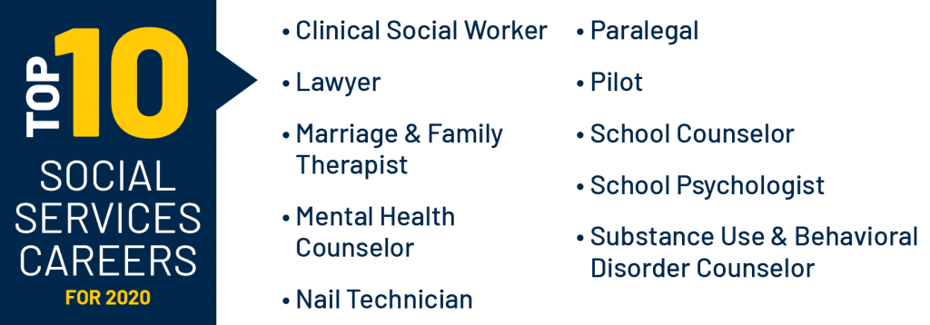 Top 10 Social Services Careers: Clinical Social Worker, Lawyer, Marriage and Family Therapist, Mental Health Counselor, Nail Technician, Paralegal, Pilot, School Counselor, School Psychologist, Substance Use and Behavioral Disorder Counselor