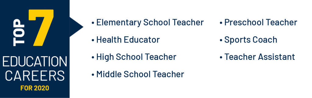 Top 7 Education Careers: Elementary School Teacher, Health Educator, High School Teacher, Middle School Teacher, Preschool Teacher, Sports Coach, Teacher Assistant