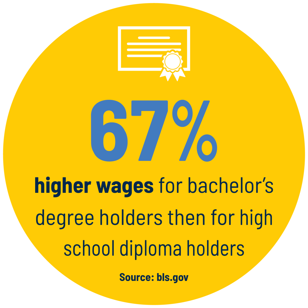 67% higher wages for bachelor's degree holders then for high school diploma holders. Source: bls.gov