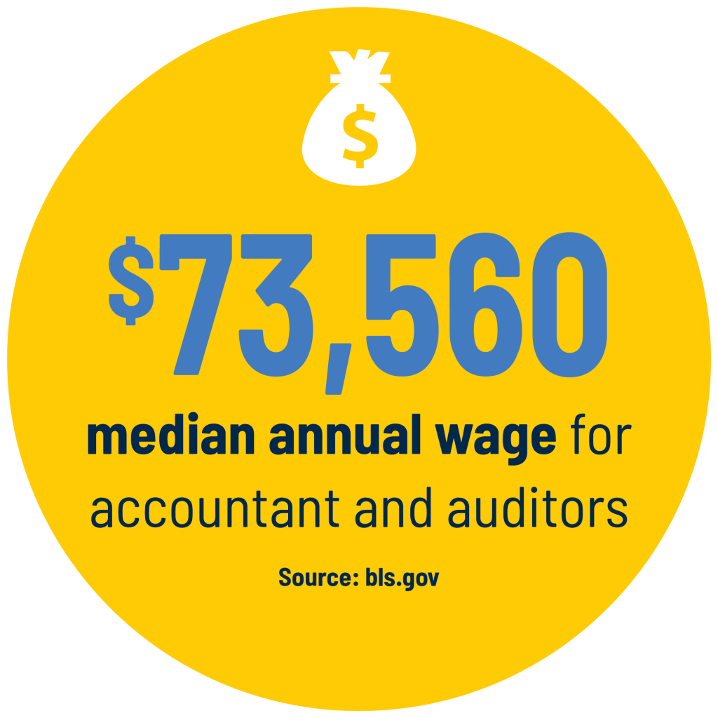 $73,560 median annual wage for accountant and auditors Source: bls.gov