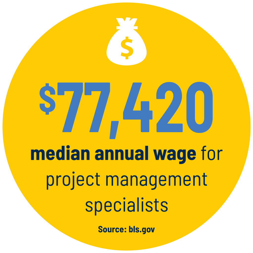 $77,420 median annual wage for project management specialists Source: bls.gov