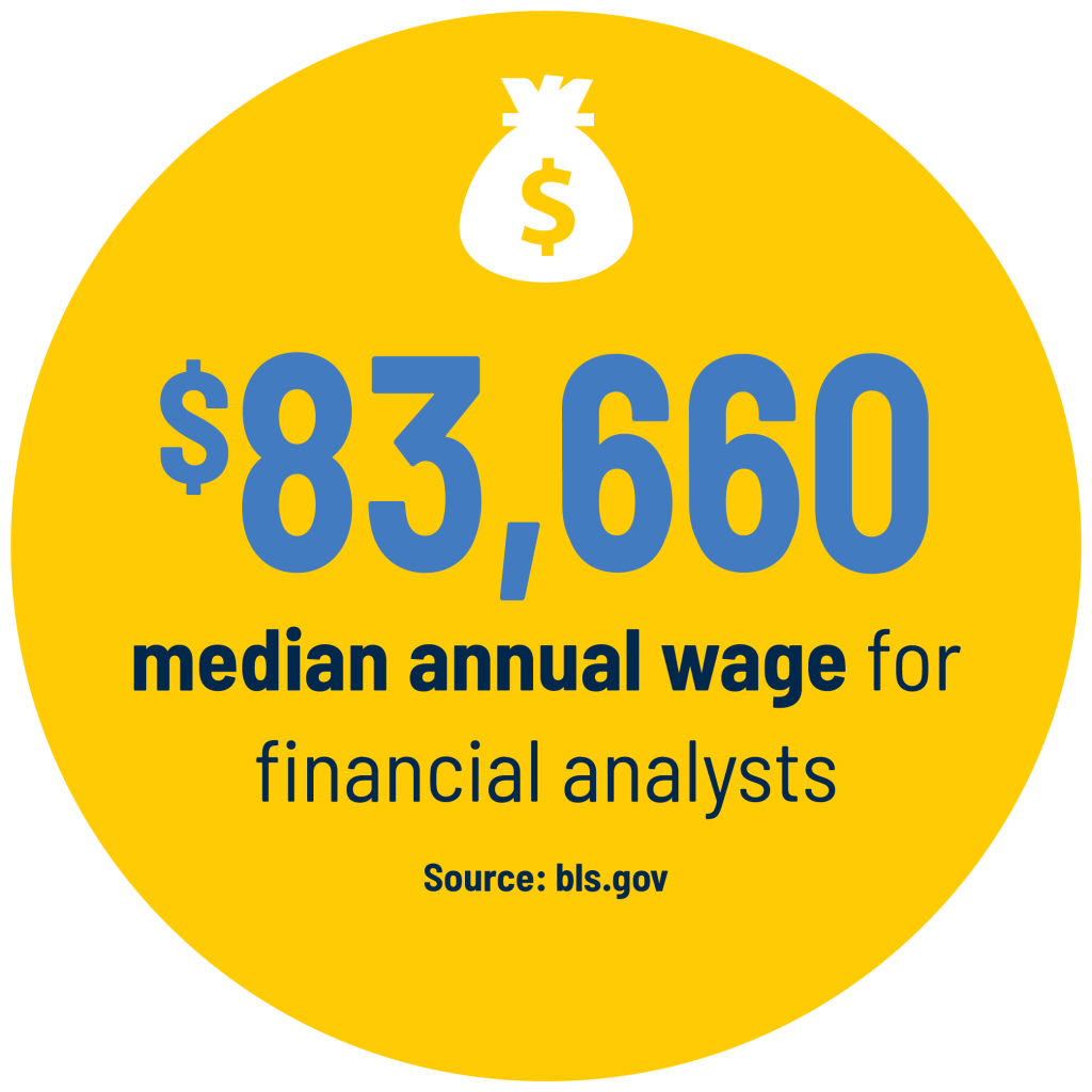 $83,660 median annual wage for financial analysts Source: bls.gov
