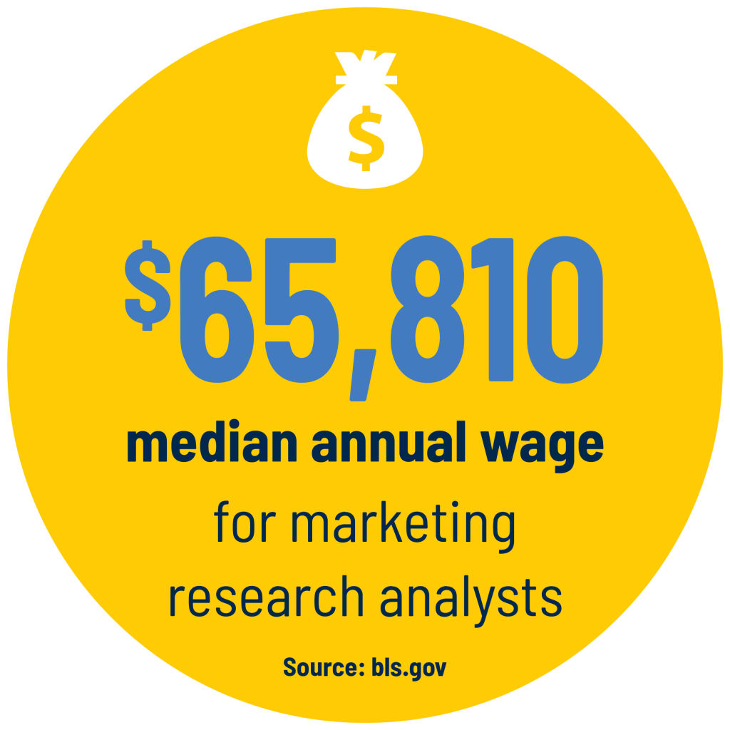 $65,810 median annual wage for marketing research analysts Source: bls.gov