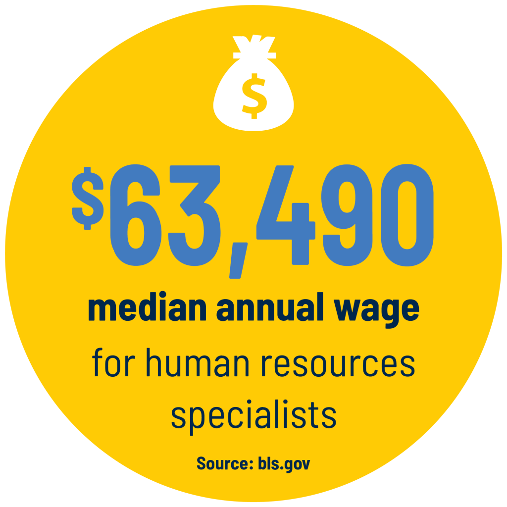 $63,490 median annual wage for human resources specialists Source: bls.gov