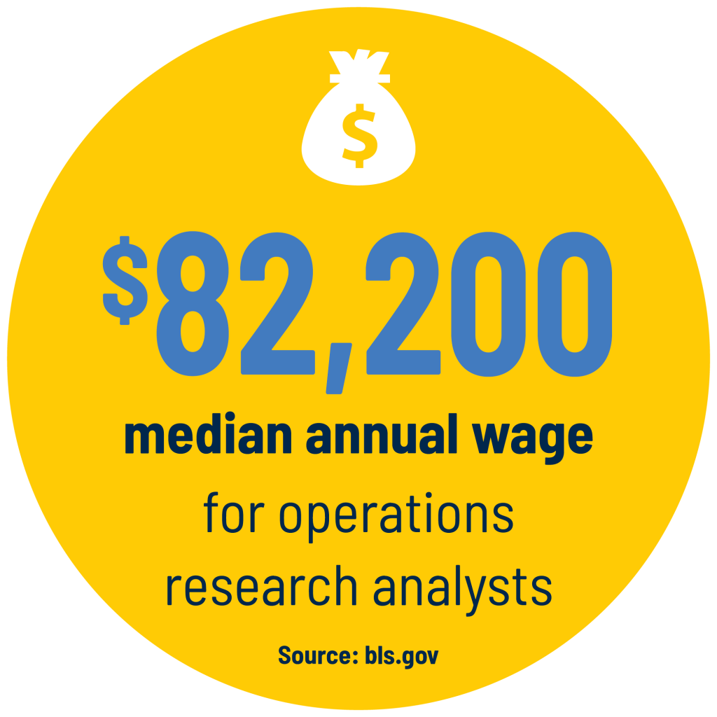 $82,200 median annual wage for operations research analysts Source: bls.gov