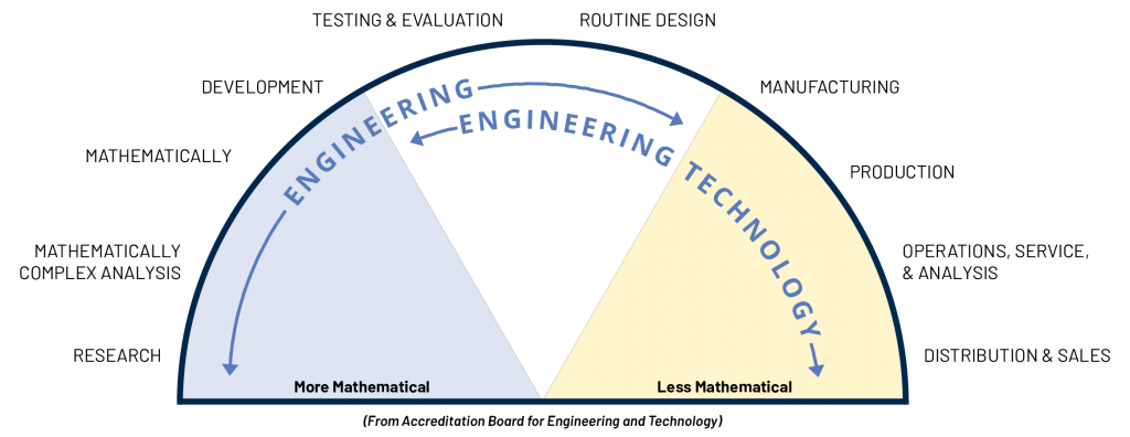 Chart showing engineering vs engineering technology discipline.  Chart described in full detail under image.
