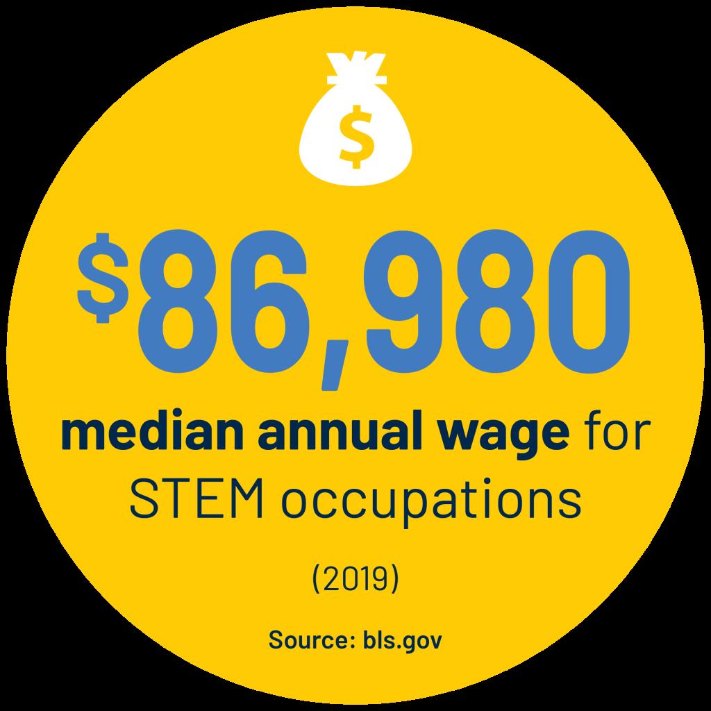 $86,980 median annual wage for STEM occupations (2019) stat. Source: bls.gov