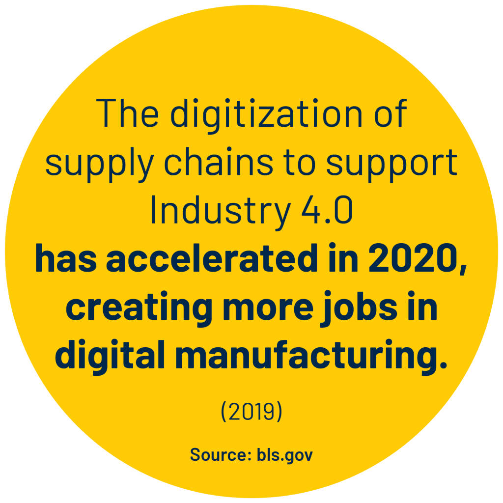 The digitization of supply chains to support Industry 4.0 has accelerated in 2020, creating more jobs in digital manufacturing. (2019) stat. Source:bls.gov