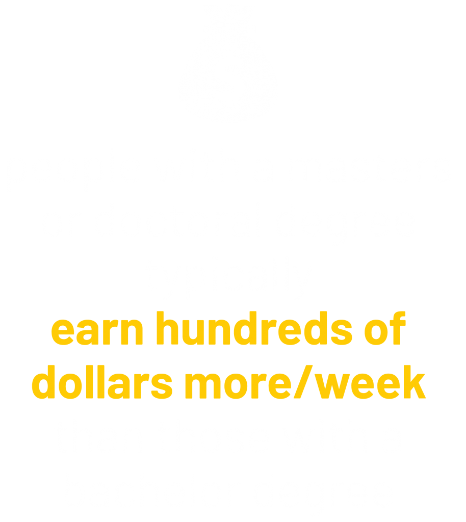 People with a masters or doctoral degree typically earn hundreds of dollars more/week than those with a bachelor degree graphic.