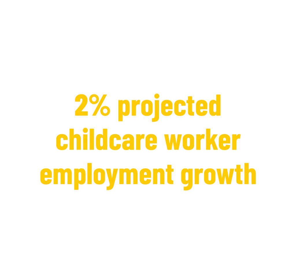 2% projected childcare worker employment growth (2019-2029) stat. Bureau of Labor Statistics