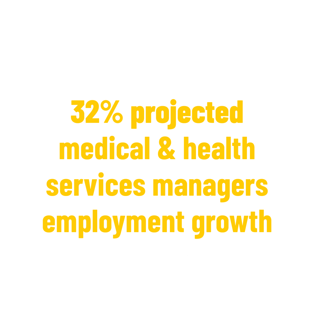 32% projected medical & health services managers employment growth (2019-2029) stat. Bureau of Labor Statistics