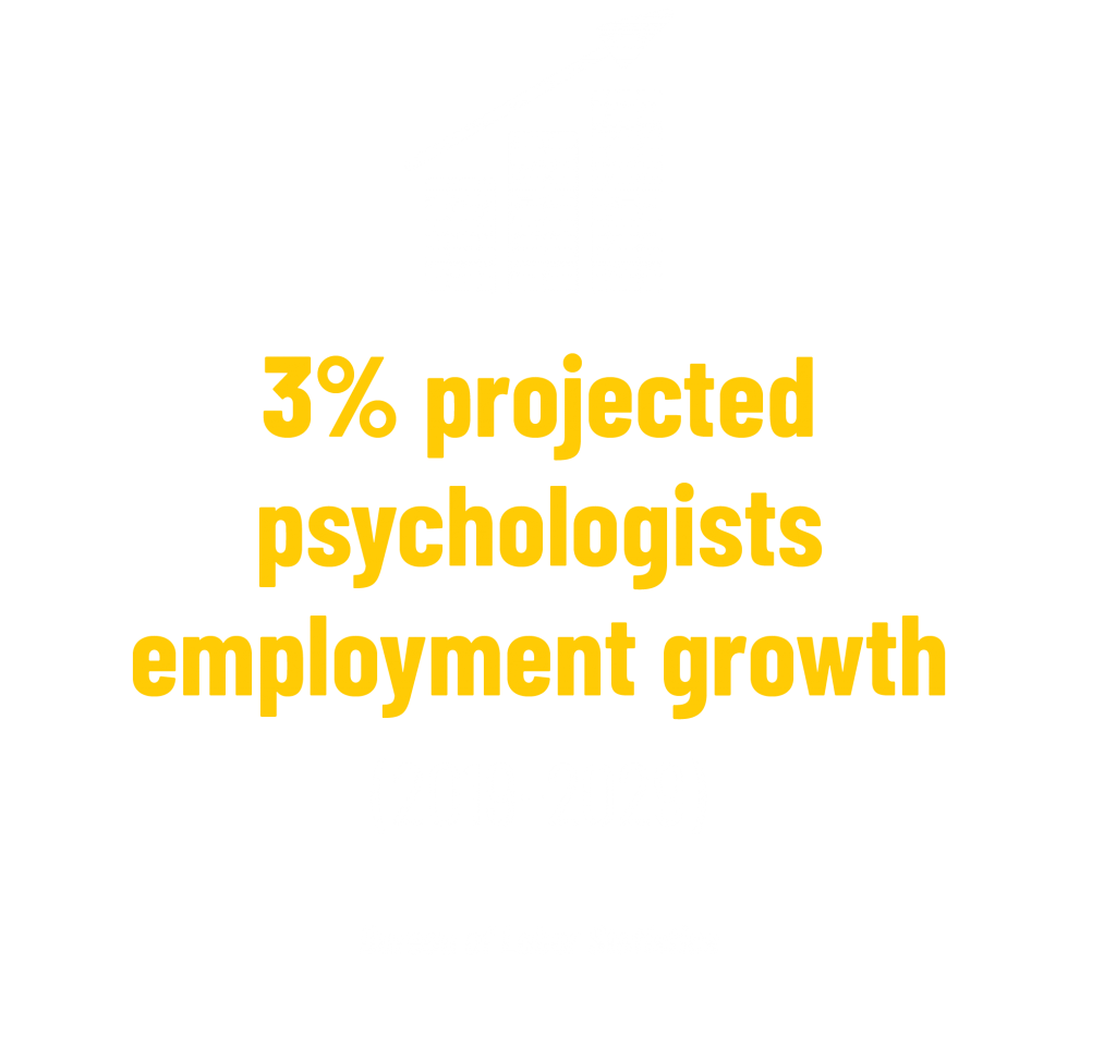 3% projected psychologists employment growth (2019-2029) stat. Bureau of Labor Statistics