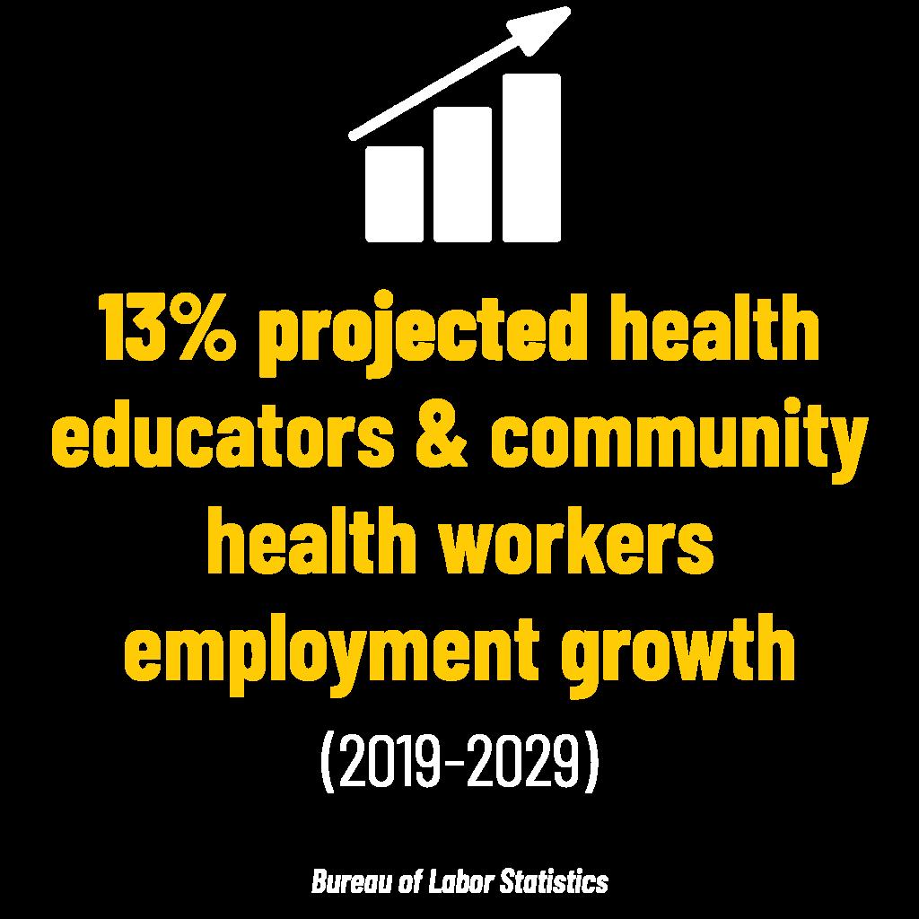 13% projected health educators & community health workers employment growth (2019-2029) stat. Bureau of Labor Statistics
