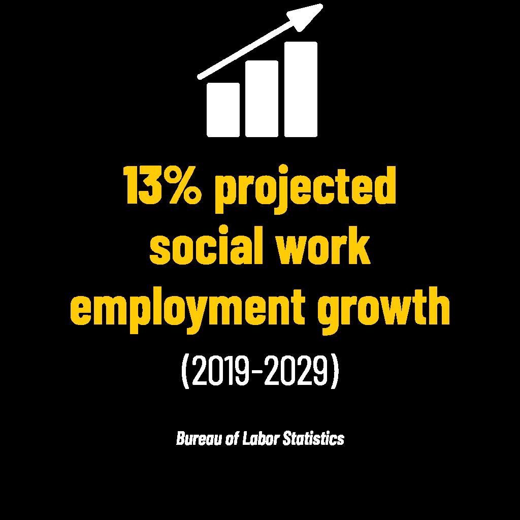 13% projected social work employment growth (2019-2029) stat. Bureau of Labor Statistics