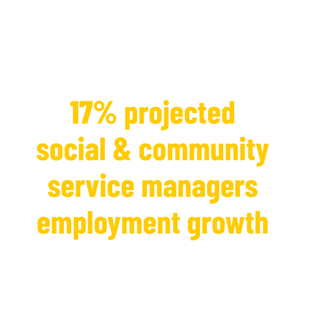 17% projected social & community service managers employment growth (2019-2029) stat. Bureau of Labor Statistics