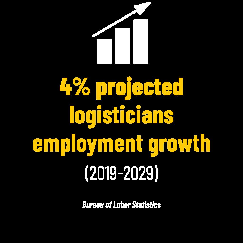 4% projected logisticians employment growth (2019-2029) stat. Bureau of Labor Statistics